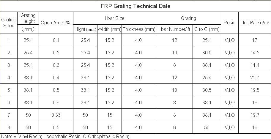 Frp Grating Electrical Insulation Fiberglass Sheet